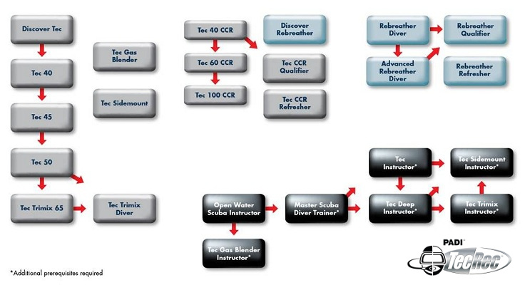 PADI TecRec Education Flow Chart